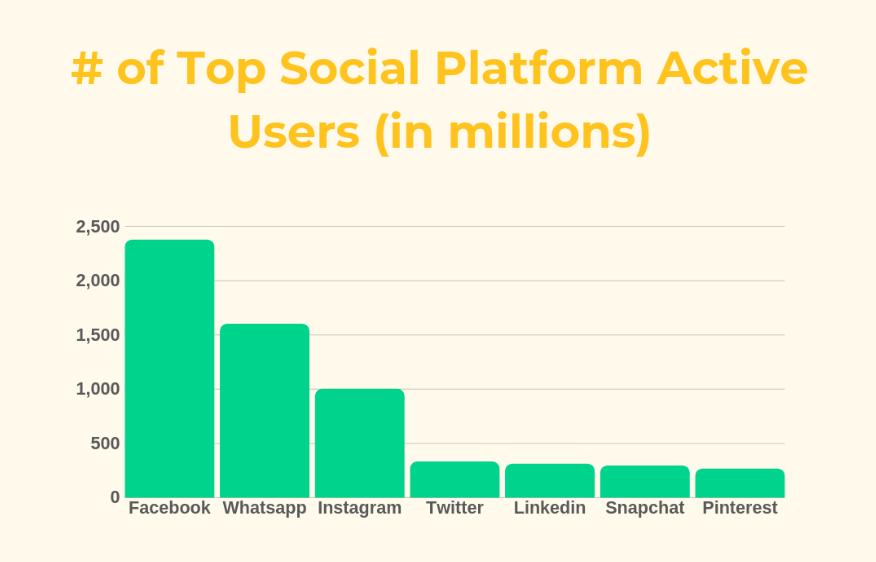 Digital Marketing Top Social Platform