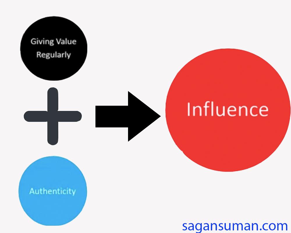 digital marketer influence