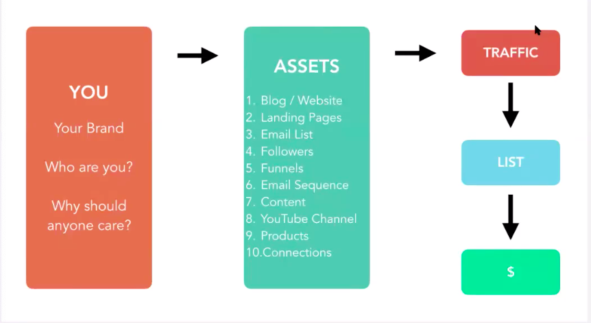 digital marketing success cycle, your secret sauce.
